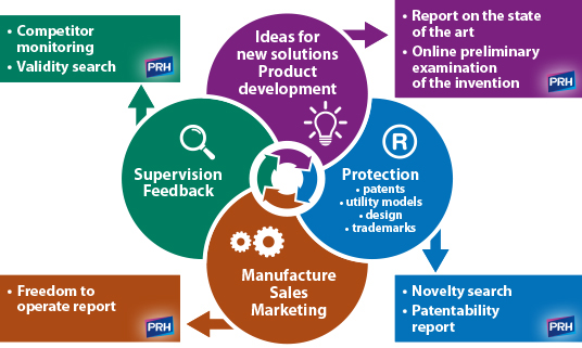 PRH - Ideas for product development